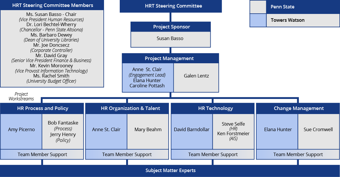 project and team members Project teams are built of people with multiple layers of skills and competencies  a few will be selected as project leads to have less responsibility than a project.